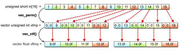 Basics of SIMD Programming